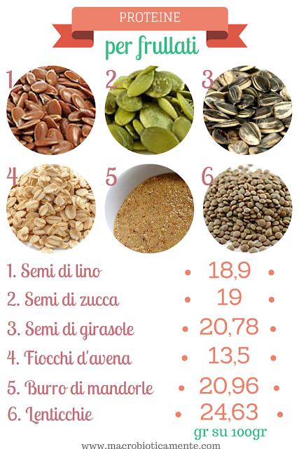 fonti di proteine vegetali