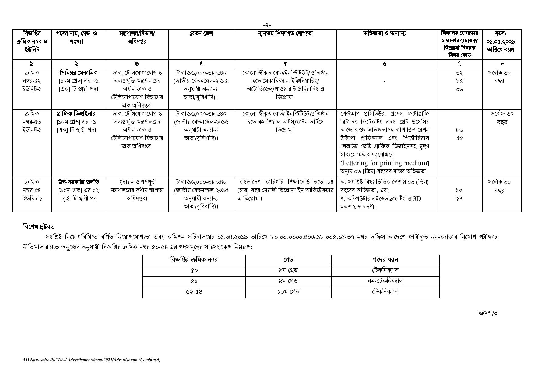 বাংলাদেশ সরকারি কর্ম কমিশনের নতুন নিয়োগ বিজ্ঞপ্তি প্রকাশ