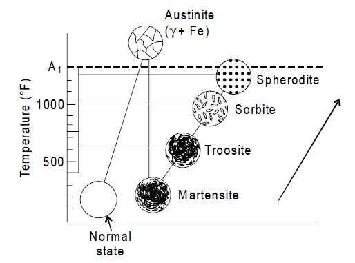 Structures of tempered states of martensite, troosite, sorbite and spherodite