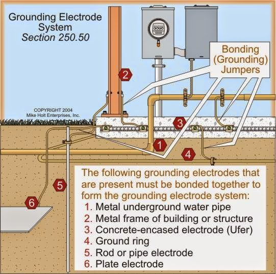Light Wiring Diagram House Electrical Engineering World Grounding Electrode System