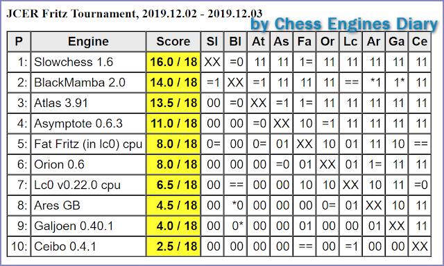 JCER (Jurek Chess Engines Rating) tournaments - Page 21 2019.12.03.JCERFatFritaTour.html