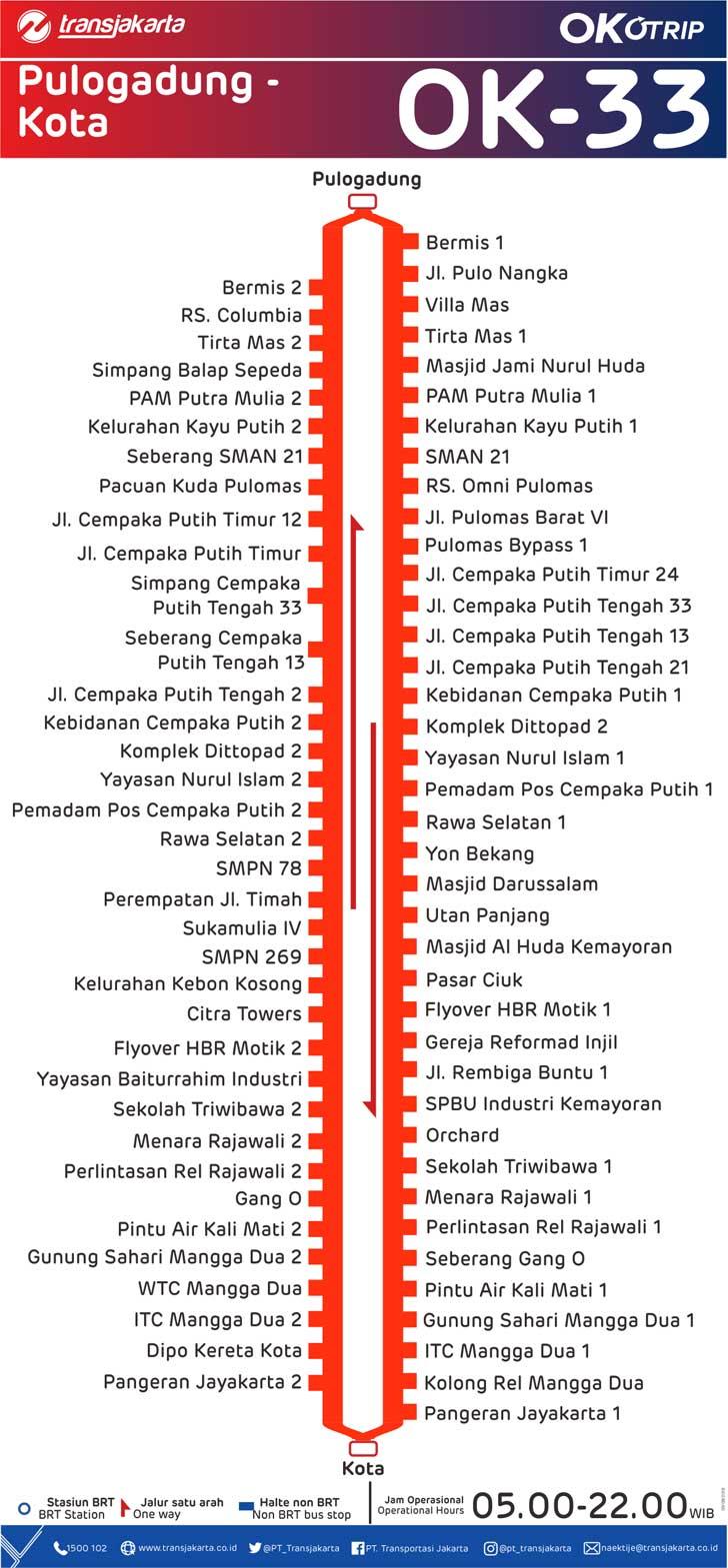 peta rute transjakarta pulogadung kota