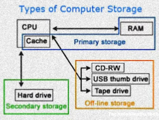 Types-of-computer-storage-diagrams
