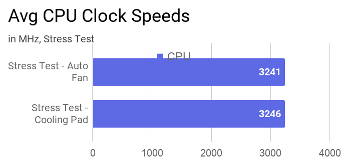 Average clock speeds of CPU during stress tests at auto fan using AIDA64 with and without cooling pad.