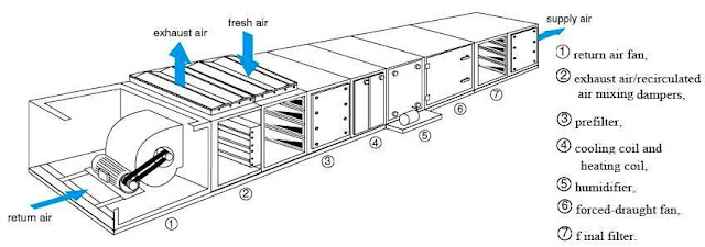 Air Handling Unit: Air Handling Unit Parts & Accessories