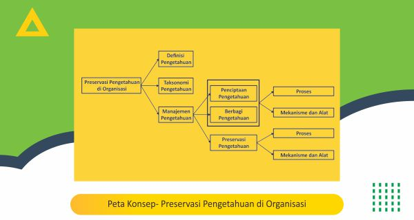 Peta Konsep- Preservasi Pengetahuan di Organisasi