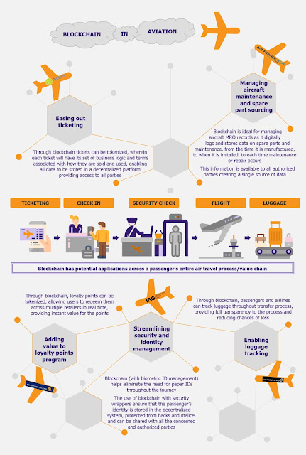 Infographic Attribute: Blockchain in Aviation / Source: EOS Intelligence