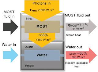 Concept diagram for the hybrid solar panels