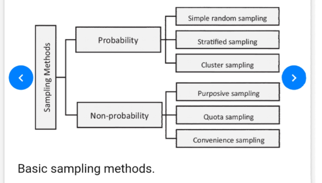 Another Best Reading Materials For Sampling And Survey Method