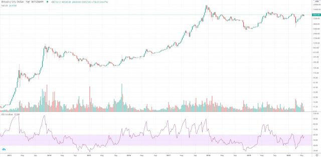 RSI của Bitcoin vẫn nằm trong khu vực giá giảm