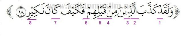 Hukum Tajwid Surat Al-Mulk Ayat 18