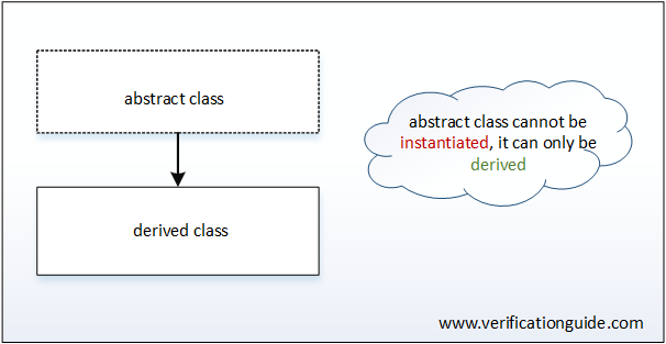 Abstract Class in SV