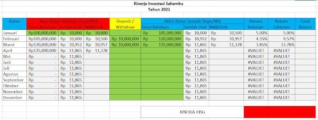 Cara Menghitung Kinerja Investasi