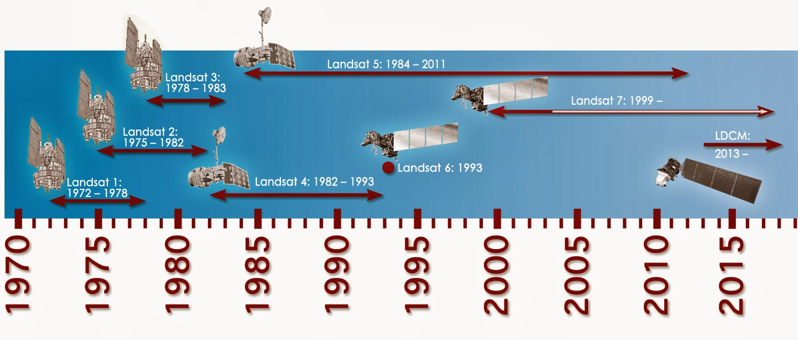 The Landsat program