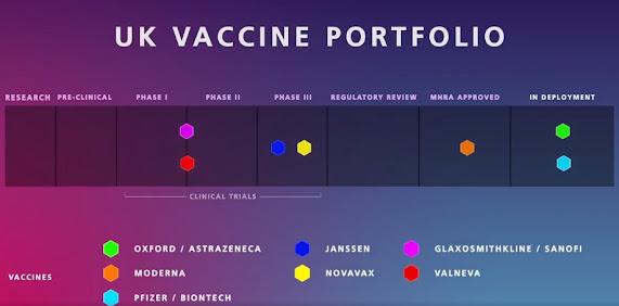 UK vaccine portfolio 010221