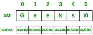 Representasi Memori String Bahasa C