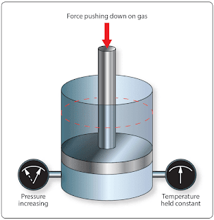 Gas Laws - Physics for Aviation