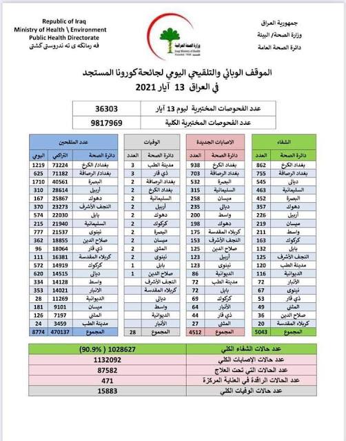 لموقف الوبائي والتلقيحي اليومي لجائحة كورونا في العراق ليوم الخميس الموافق 13 ايار 2021