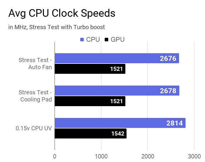 A bar chart about the average CPU and GPU clock speeds during stress test on this laptop.