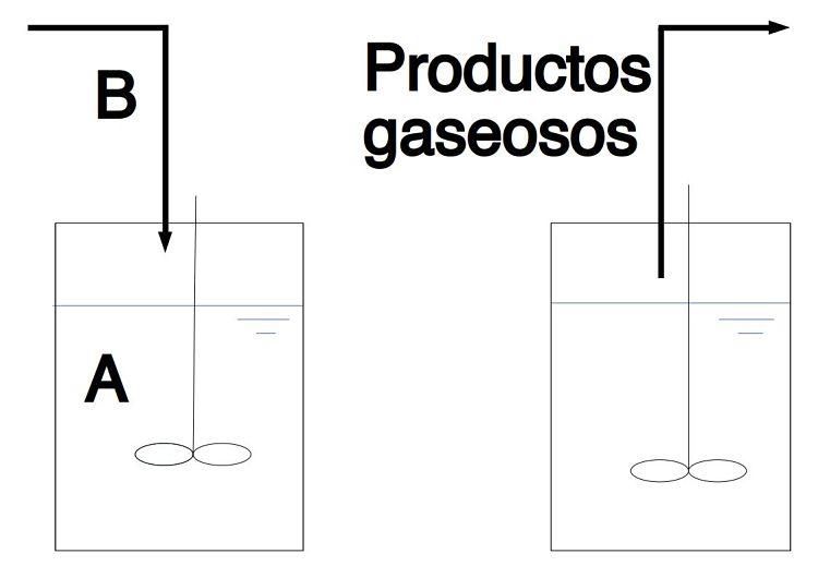 Dibujo que representa el modo de operación de un reactor semi-continuo