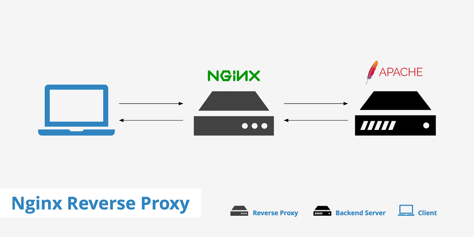 [NGINX] NGINX 리버스 프록시 설정하기