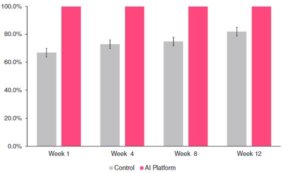 図:AIと服薬遵守率