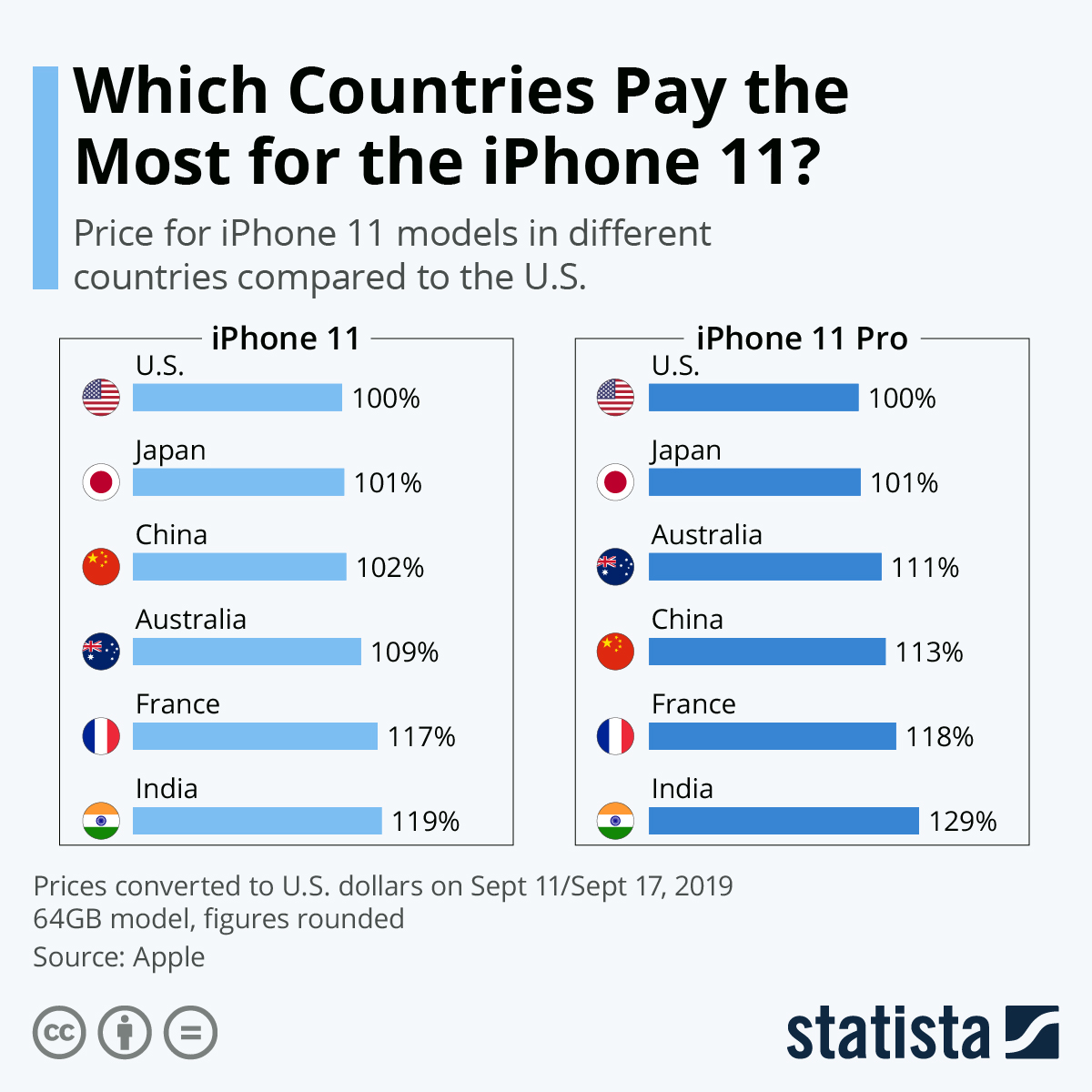 Which Countries Pay the Most for the iPhone 11? #Infographic