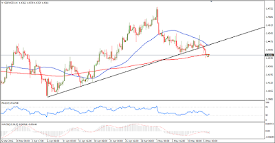 GBP/USD Forex Technical Analysis