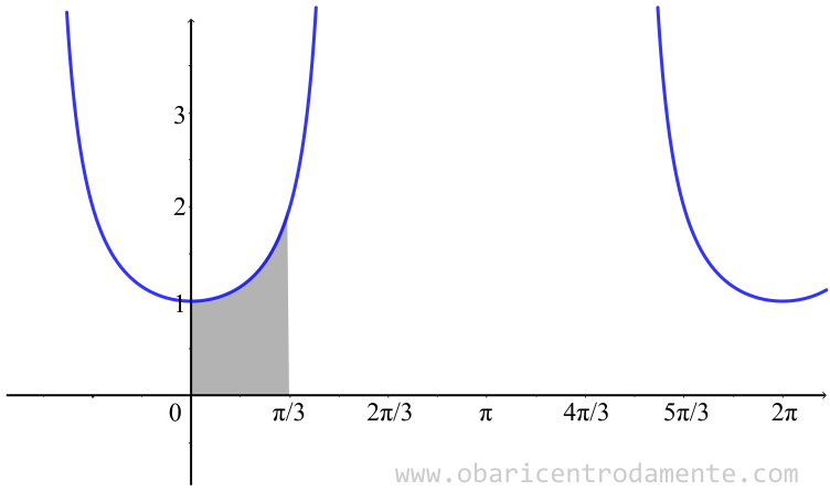 Cálculo da área sob a curva f x=sec x, compreendida no intervalo de 0 a pi