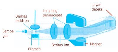 Skema spektrometer massa