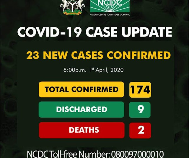23 new cases of COVID-19 confirmed by NCDC, Toll 174