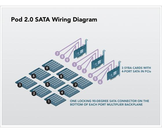 usb sata data cable wiring diagram random.notes: petabytes on a budget v2.0 #7