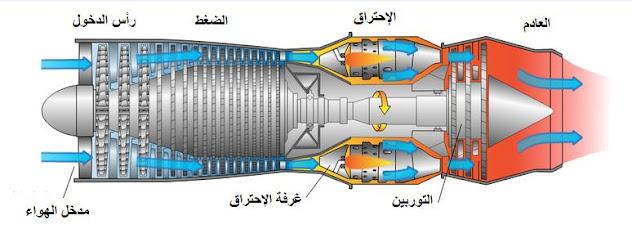 التوربينات الغازية Gas turbine