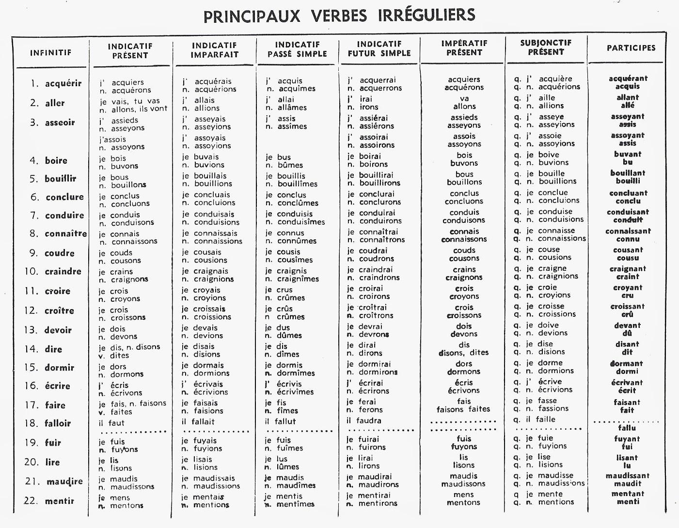 Verbe Rencontrer Passe Compose Verbe Rencontrer En Espagnol