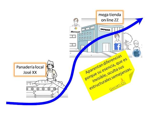 administración-estructura-desarrollo-pyme-empresa-gallart