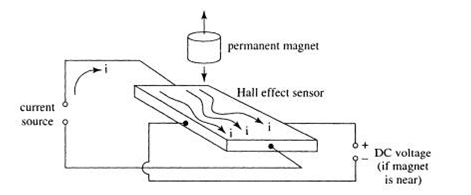 Hall Effect Limit Switches