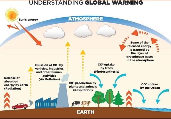 global-warming-in-hindi