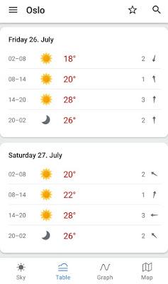 Melhor época do ano para ir à Noruega