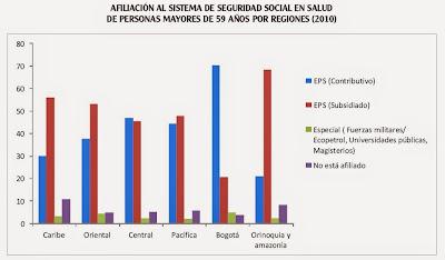 afiliación de personas en la vejez a la seguridad social y jubilación en Colombia