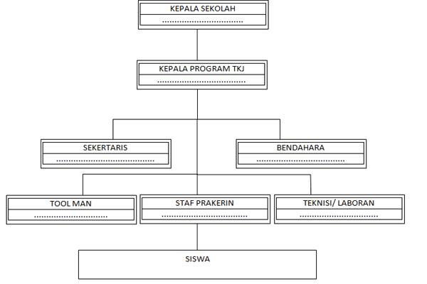 Uraian Tugas Struktur Organisasi Jurusan TKJ SMK