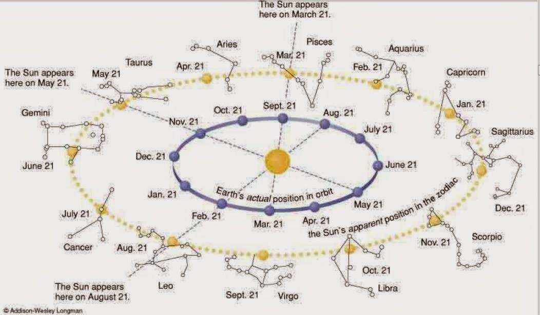 Konstelasi, Asensiorekta, dan Ekuator Langit ~ My blog