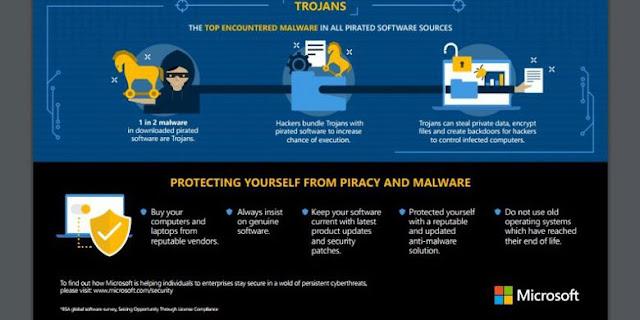 Software Bajakan Merajalela, Hati-hati Jadi Korban