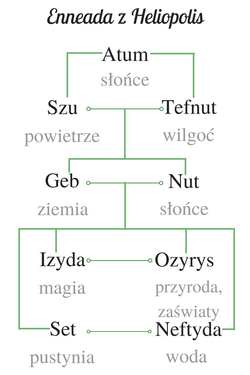 Religia starożytnego Egiptu, dziewięcioro bogów, Atum-Re, Szu, Tefnut, Geb, Nut, Ozyrys, Izyda, Set, Neftyda