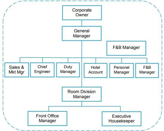 Struktur Organisasi Hotel Hubungan Kerja Dan Uraian Tugas