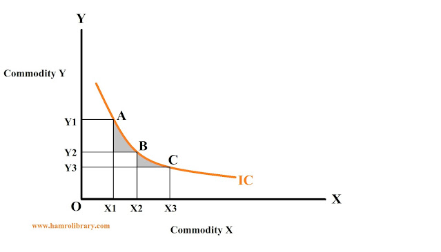 property-of-indifference-curve-2