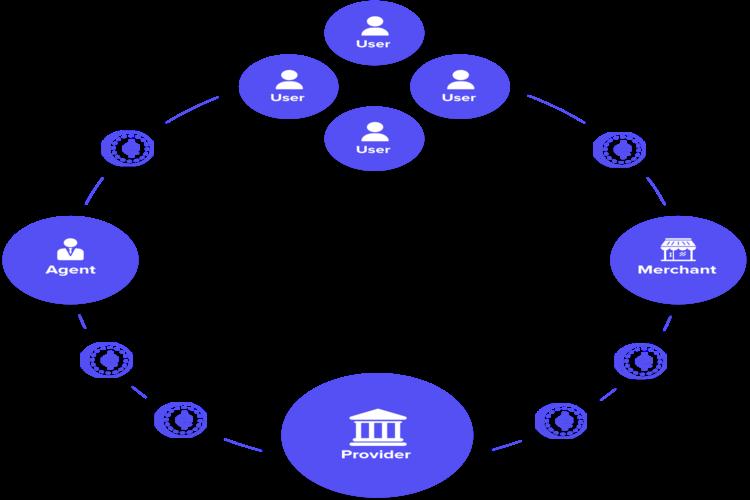 ICO Kora Network - Insfratruktur Inklusif Untuk Sistem Keuangan