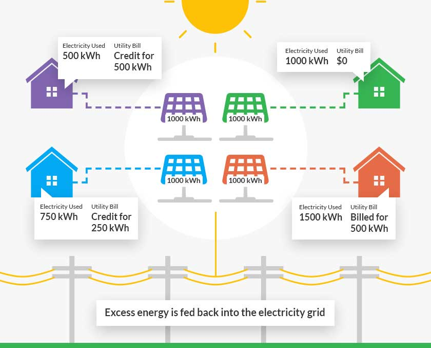 community solar virtual net metering