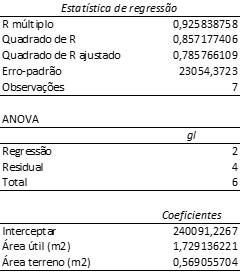 João Fonseca / Avaliador de imóveis / 919375417