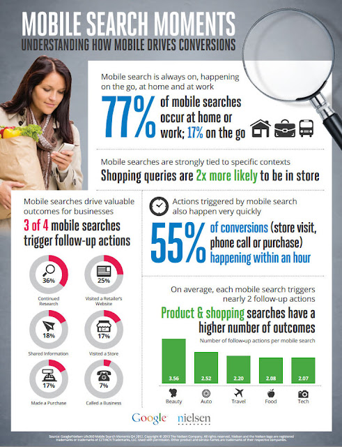 mobile search marketing infographic conversions