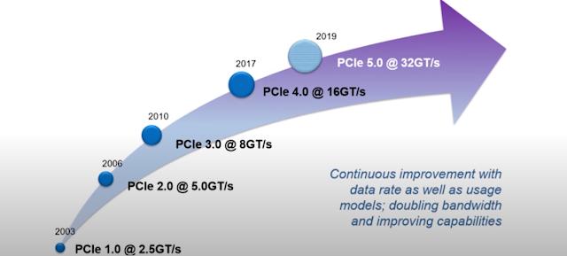 Tốc độ truyền tải của các chuẩn PCIe